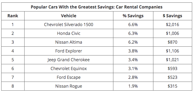 On average, rental car dealers provide the biggest savings, with cars priced 1.6% or $303 below the market value of a used car. - Screenshot via iSeeCars.