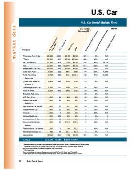 2001 Car Rental Data by Company