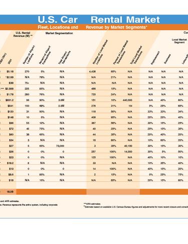 2002 Car Rental Data by Company