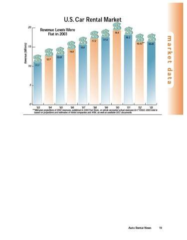 2003 Revenue, Cars in Service Snapshot