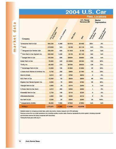 2004 Car Rental Data by Company