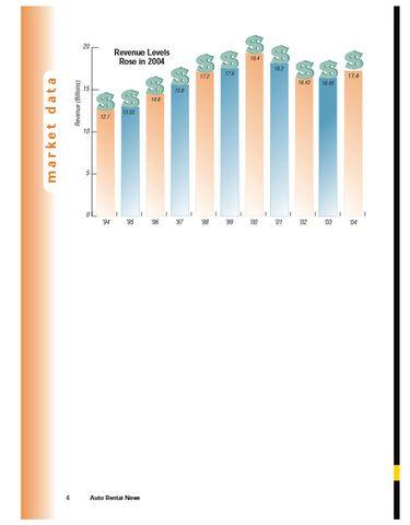 2004 Revenue, Cars in Service Snapshot