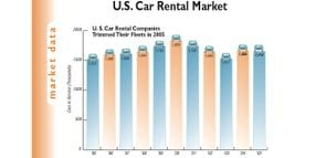 2005 Car Rental Revenue