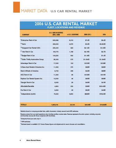 2006 Car Rental Data by Company