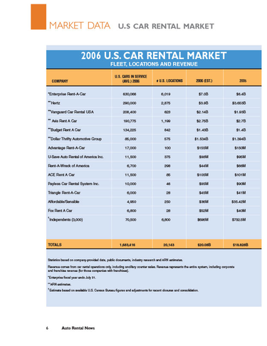 2006 Car Rental Market Data