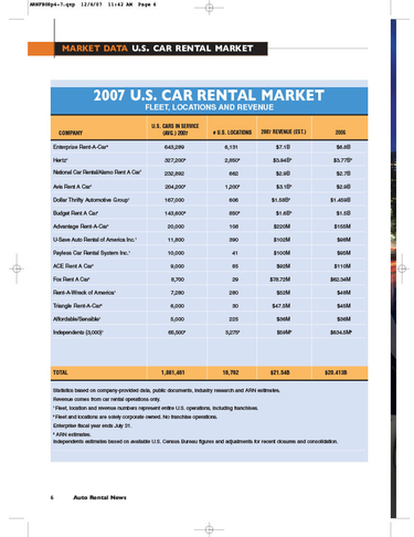 2007 Car Rental Data by Company