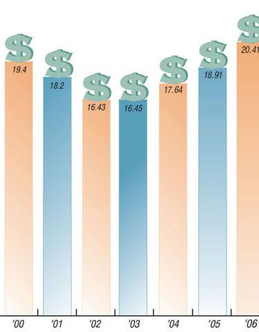 2007 Revenue, Cars in Service Snapshot