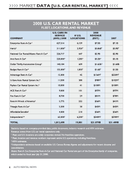 2008 Car Rental Data by Company