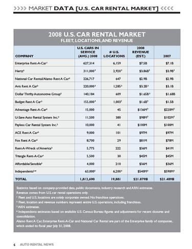 2008 Car Rental Data by Company