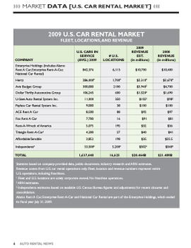 2009 Car Rental Data by Company