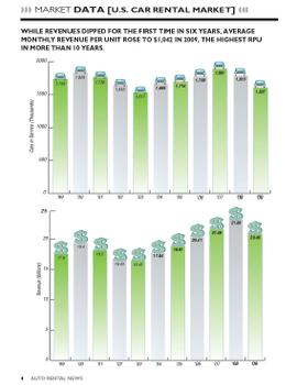 2009 Revenue, Cars in Service Snapshot
