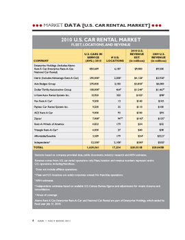 2010 Car Rental Data by Company