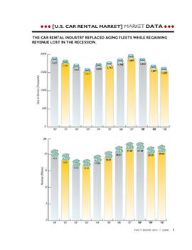 2010 Revenue, Cars in Service Snapshot