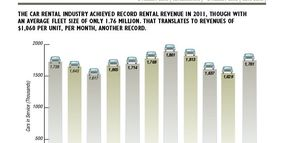 2011 Car Rental Market Data