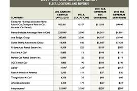 2011 Car Rental Revenue