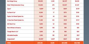 2012 Car Rental Market Data