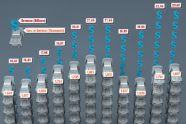 2012 Car Rental Revenue