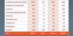 2013 Car Rental Market Data