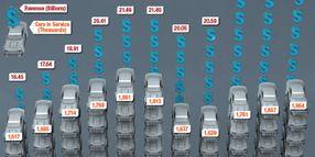 2013 Car Rental Revenue