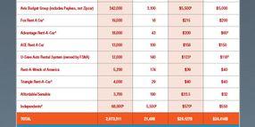 2014 Car Rental Market Data