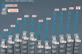 2014 Car Rental Revenue