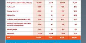2015 Car Rental Market Data