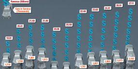 2015 Car Rental Revenue
