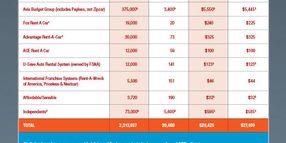 2016 Car Rental Market Data