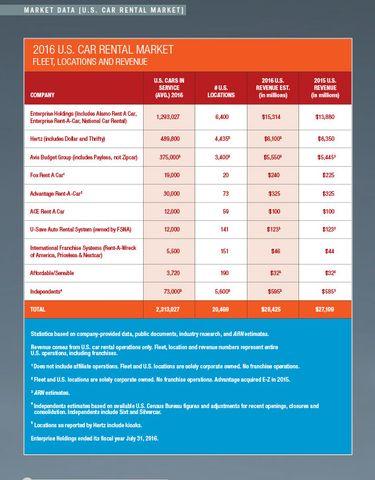 2016 Car Rental Data by Company