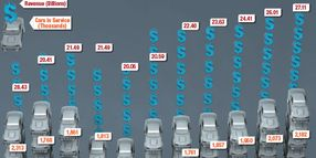 2016 Car Rental Revenue