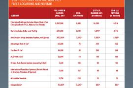 2017 Car Rental Market Data