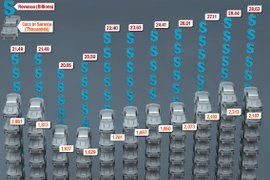2017 Car Rental Revenue