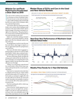 2018 Remarketing Statistics
