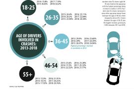 2018 Safety Statistics