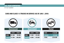 2019 Fleet Vehicles by Industry Segment