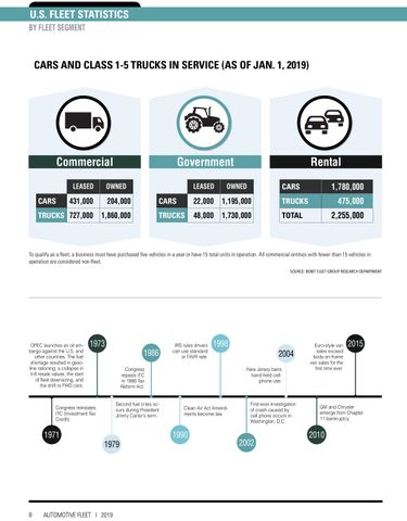 2019 Fleet Vehicles by Industry Segment