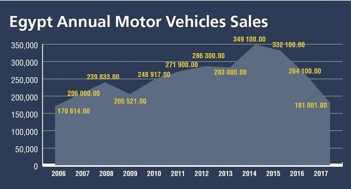 The first half of 2018 is trending positively for Egypt, as there appears to be some economic recovery. New-vehicle sales have increased 12.1% year-over-year through the time frame, according to the Automobile Marketing Information Council. Commercial truck sales, specifically have increased 91% year-over-year, and have recorded 7,440 units. 