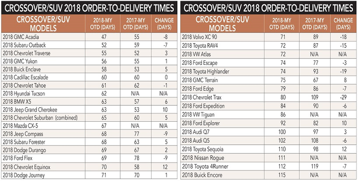Similar to last year, 2018 order-to-delivery timeframes for most passenger car and crossover models remained relatively flat with delivery times for some models decreasing. Almost all vehicle lines were delivered, on average, within or ahead of the OEMs posted lead time.