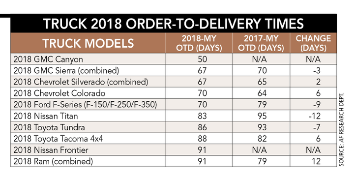 Truck OTD was calculated from order placement to delivery to an upfitter or, if no upfitting was required, to a dealer. The days spent at an upfitter were not included in truck OTD times.  - Charts courtesy of Armie Bautista.