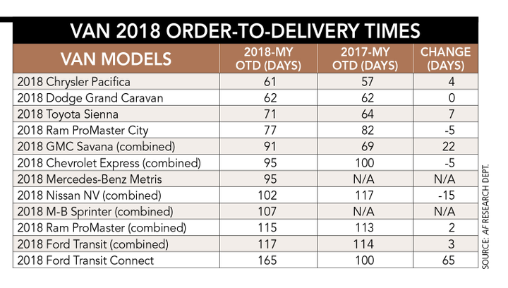 Fleet vehicles are particularly vulnerable to OTD delays because most fleet orders are concentrated among a handful of models. Two key vehicle segments for commercial fleets are trucks and vans, which had a variety of factors impact OTD in model-year 2018. - Charts courtesy of Armie Bautista.