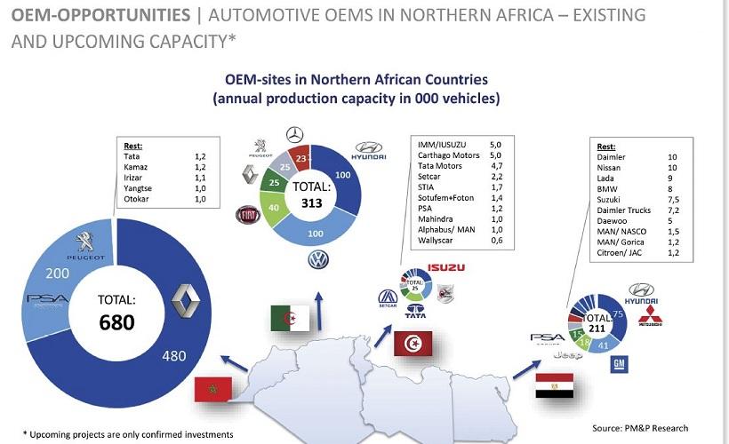 Tunisia Fleet Market Recovering from Socio-Economic Upheavals