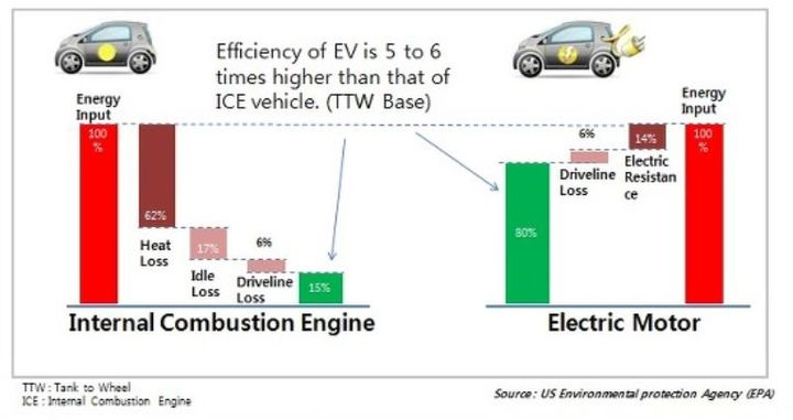 EV's conversion of energy is more than three times more efficient when compared to an ICE vehicle. 