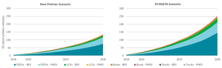 "IEA projects two scenarios, one where EV sales reach 23 million and stocks exceed 130 million vehicles and one where EV sales reach 43 million and stock exceeds 250 million. PLDVs represent passenger light-duty vehicles and LCVs represent light-commercial vehicles.  - Chart via IEA ""Global EV Outlook 2019"", IEA, Paris."
