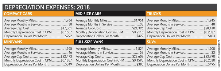 Benchmark data based on aggregated data from four fleet management companies found that 2018 was a good year in terms of depreciation. Low depreciation throughout most of the year kept values fairly in line with where they were at the end of 2017. 