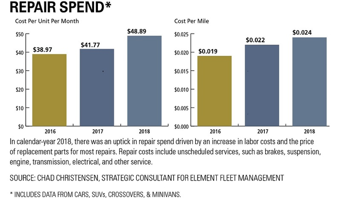 - Data courtesy of Element Fleet Management.