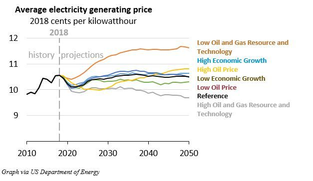 Current projection for average electricity prices in the US. The lines to the right are based on different assumptions on, how energy is produced.  