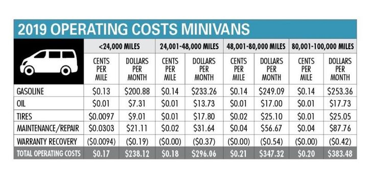 Maintenance costs have been steadily trending upward over the past 12 months, compared to CY-2018, as a result of more complex vehicle technology, the ongoing skilled labor shortages, increased replacement tire prices, and proliferation of engines that require higher price synthetic motor oils. While there are regional differences in prices, when averaged out on a national basis, PM costs in 2019 have increased. In 2019, the price of finished lubricants (lubricating oils and greases) increased 6% to 14%, which was attributed to the rising cost of raw materials, higher freight costs, and overall market fluctuations.