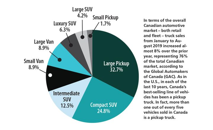 Total light truck registrations by vehicle segment in 2018. Large pickups held a 32.7% share of the market, followed by 24.8% for compact SUVs. -