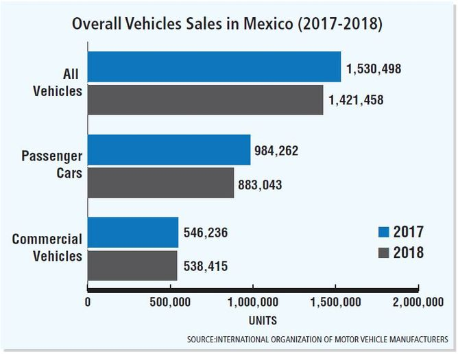 Total commercial vehicle sales in Mexico in 2018 was 538,415 compared to 546,236 in 2017. This decline in commercial sales mirrors the passenger car market in Mexico, which saw a steeper year-over-year decline. Total passenger car sales in 2018 was 883,043 compared to the 984,262 that were sold in 2017, which represented an 11.46% year-over-year decline.  - Data viaInternational Organization of Motor Vehicle Manufacturers.