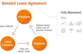 Could Novated Leasing Work in the U.S.?